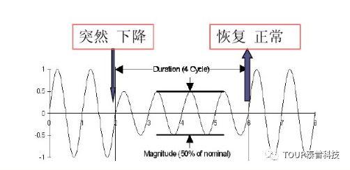 晃电波形图