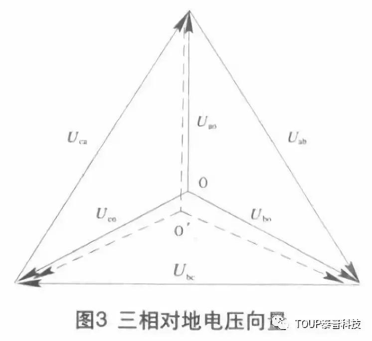 三相对地电压向量