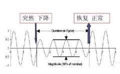 采用分闸线圈线路防范三级负荷供电系统晃电